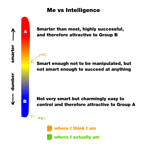 me-vs-intelligence