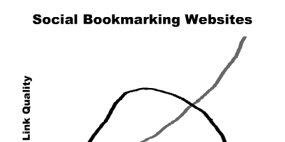 social-bookmarking-websites-1